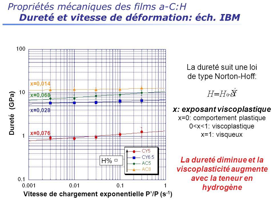 Propriétés mécaniques des films a-C:H Dureté et vitesse de déformation: éch. IBM La dureté suit une loi de type Norton-Hoff: x: exposant viscoplastiqu