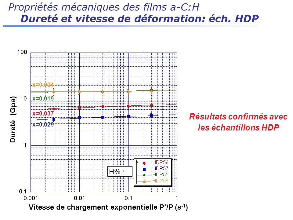 Propriétés mécaniques des films a-C:H Dureté et vitesse de déformation: éch. HDP Résultats confirmés avec les échantillons HDP H% x=0,037 x=0,029 x=0,