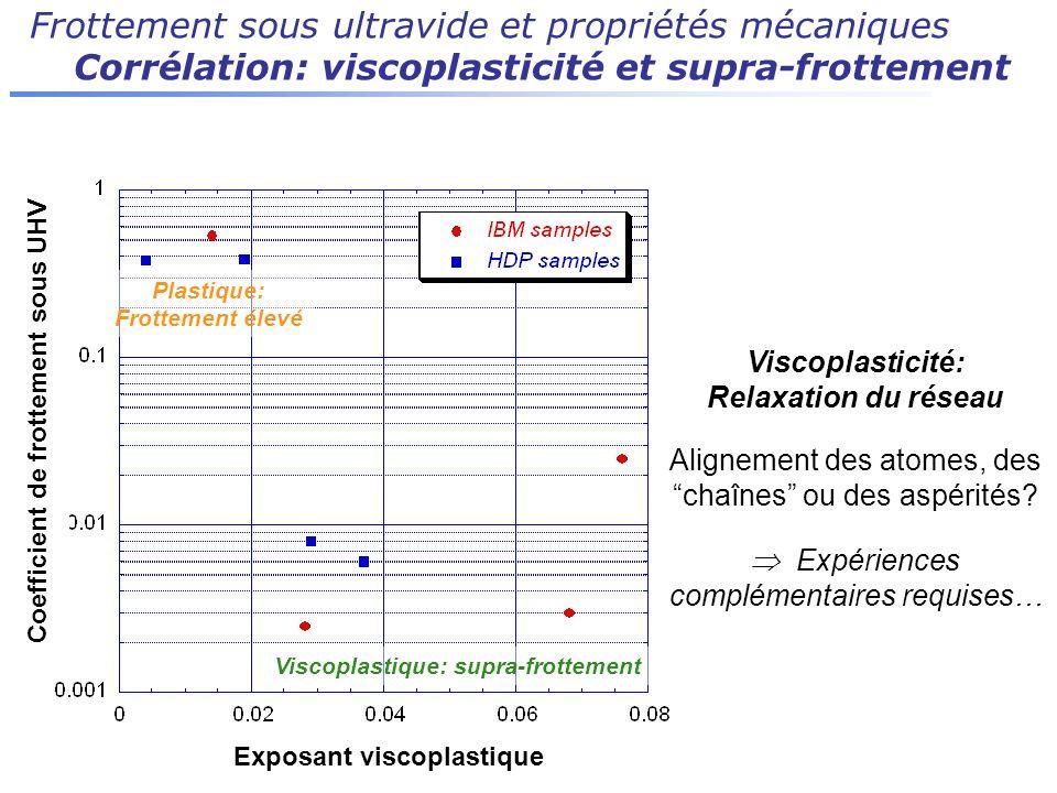 Frottement sous ultravide et propriétés mécaniques Corrélation: viscoplasticité et supra-frottement Plastique: Frottement élevé Viscoplastique: supra-