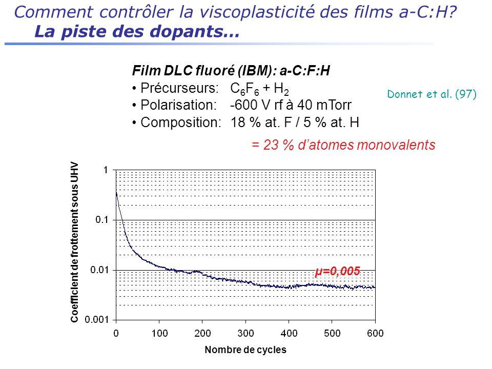 Comment contrôler la viscoplasticité des films a-C:H? La piste des dopants… Film DLC fluoré (IBM): a-C:F:H Précurseurs: C 6 F 6 + H 2 Polarisation:-60