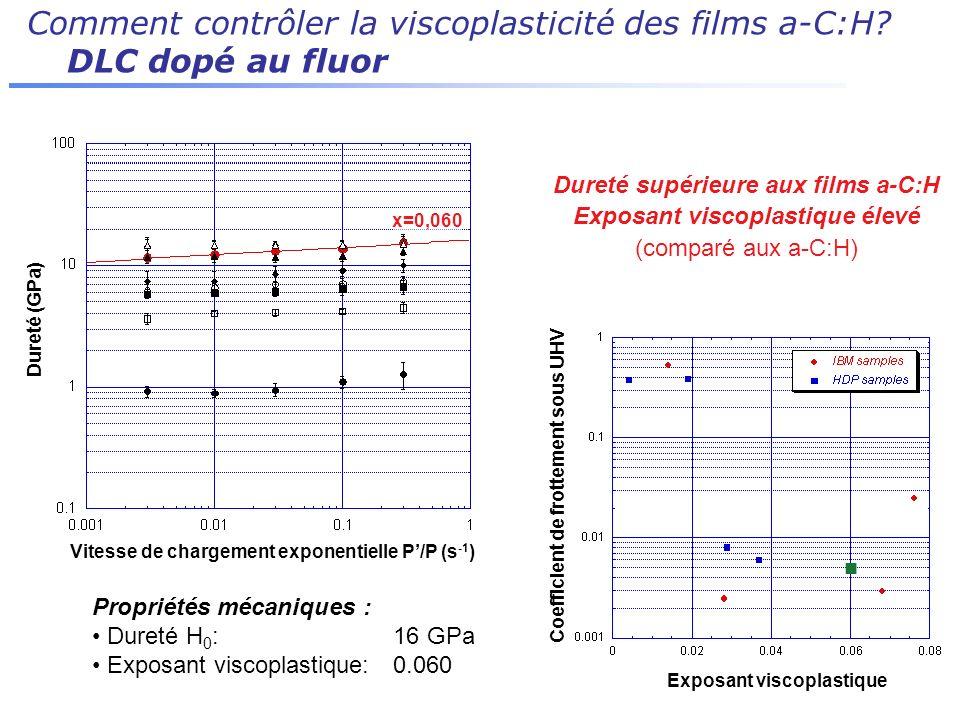Comment contrôler la viscoplasticité des films a-C:H? DLC dopé au fluor Dureté supérieure aux films a-C:H Exposant viscoplastique élevé (comparé aux a