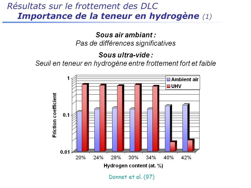 Résultats sur le frottement des DLC Importance de la teneur en hydrogène (1) Sous air ambiant : Pas de différences significatives Sous ultra-vide : Se