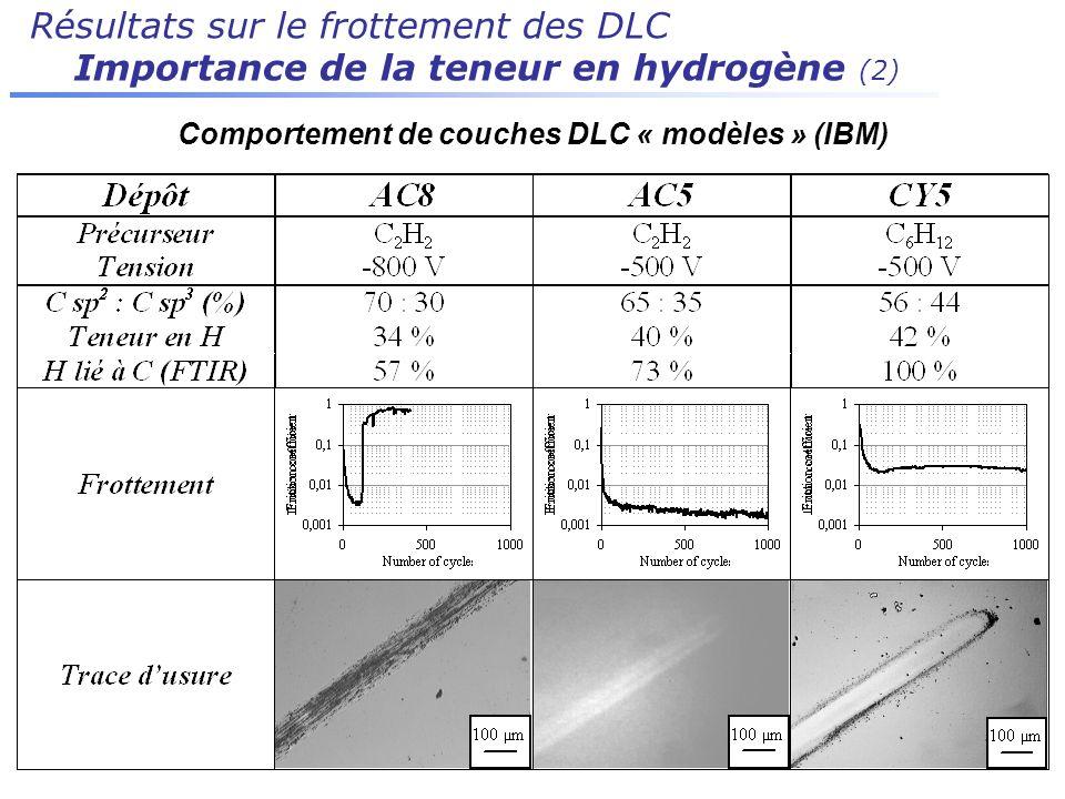 Résultats sur le frottement des DLC Importance de la teneur en hydrogène (2) Comportement de couches DLC « modèles » (IBM)