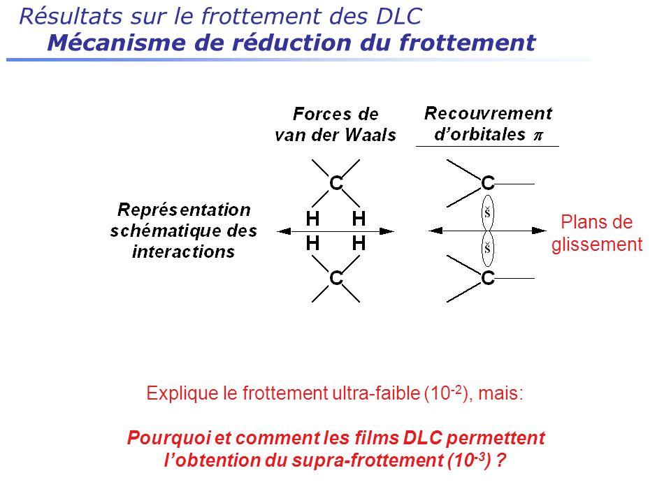 Résultats sur le frottement des DLC Mécanisme de réduction du frottement Explique le frottement ultra-faible (10 -2 ), mais: Pourquoi et comment les f