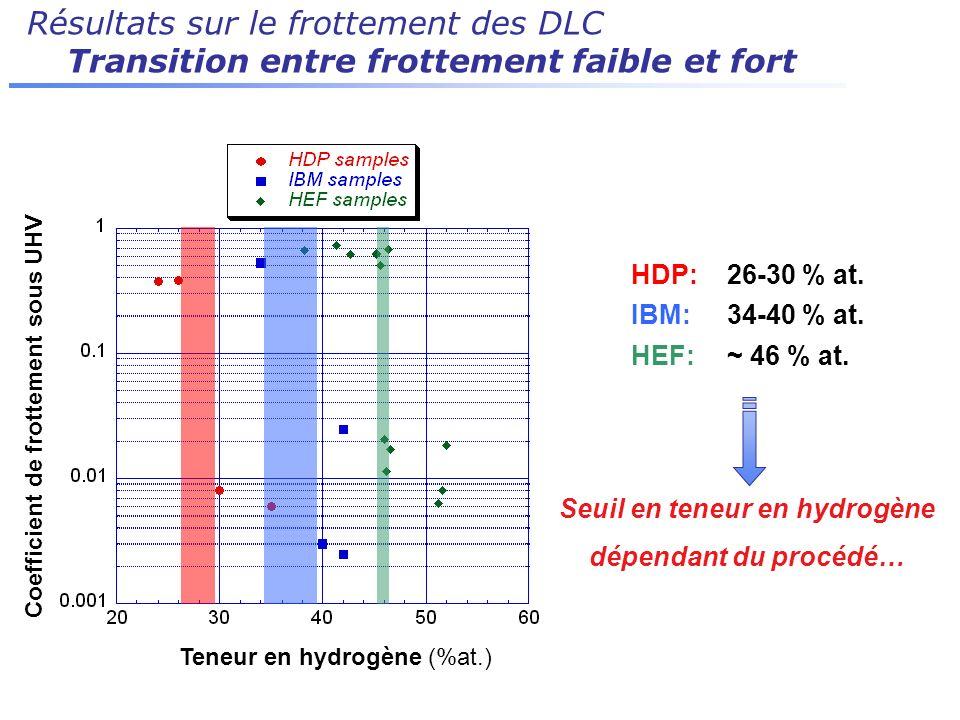 Résultats sur le frottement des DLC Transition entre frottement faible et fort Seuil en teneur en hydrogène dépendant du procédé… HDP:26-30 % at. IBM: