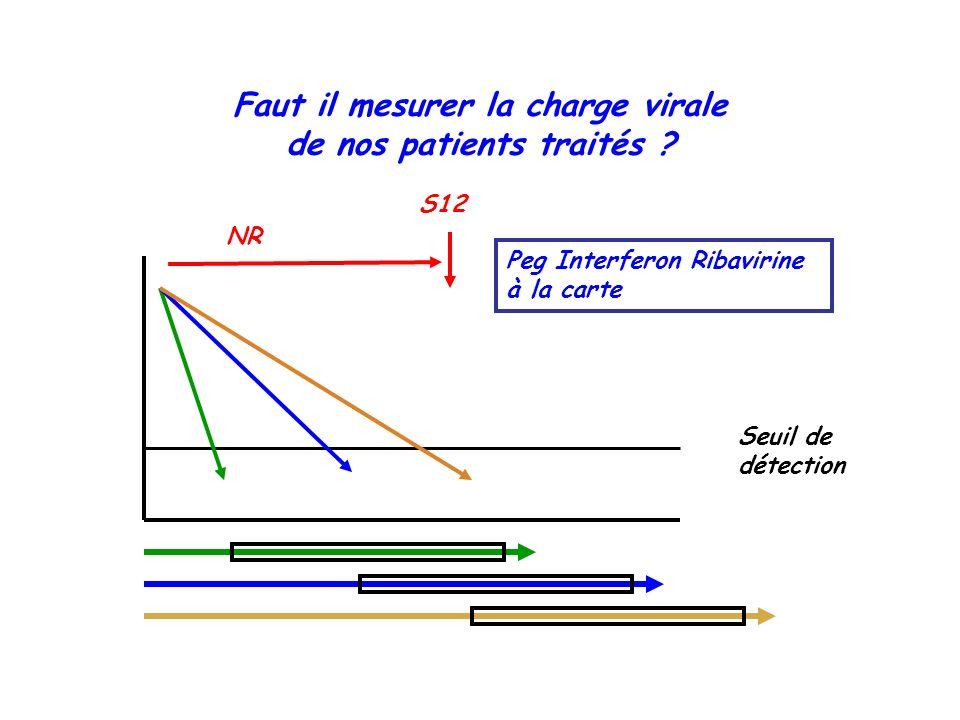 Faut il mesurer la charge virale de nos patients traités ? Seuil de détection Peg Interferon Ribavirine à la carte S12 NR