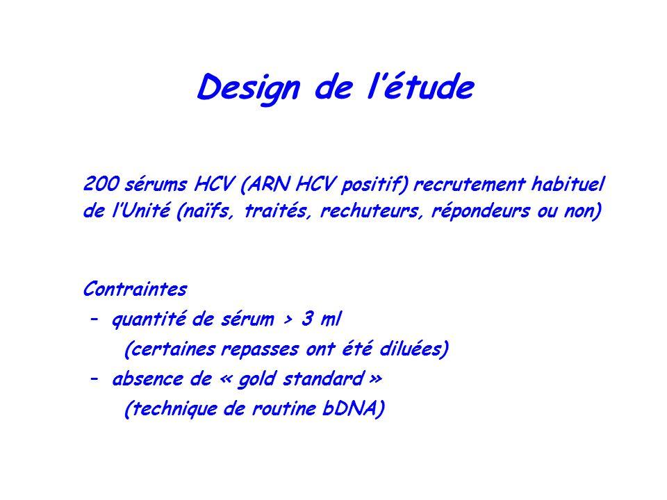 Design de létude 200 sérums HCV (ARN HCV positif) recrutement habituel de lUnité (naïfs, traités, rechuteurs, répondeurs ou non) Contraintes –quantité