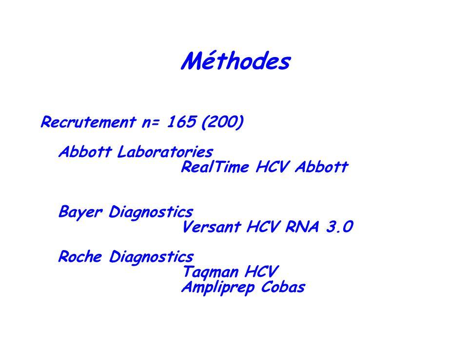 Méthodes Recrutement n= 165 (200) Abbott Laboratories RealTime HCV Abbott Bayer Diagnostics Versant HCV RNA 3.0 Roche Diagnostics Taqman HCV Ampliprep