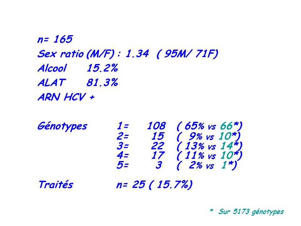 n= 165 Sex ratio(M/F): 1.34 ( 95M/ 71F) Alcool15.2% ALAT81.3% ARN HCV + Génotypes1=108( 65 % vs 66*) 2= 15( 9 % vs 10*) 3= 22( 13 % vs 14*) 4= 17( 11