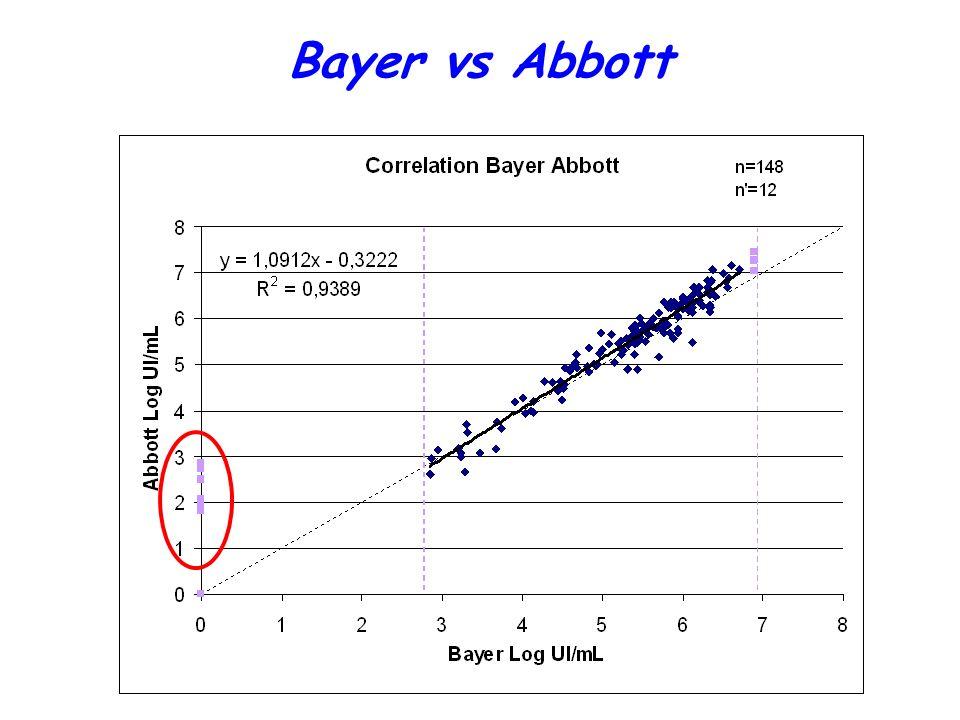 Bayer vs Abbott