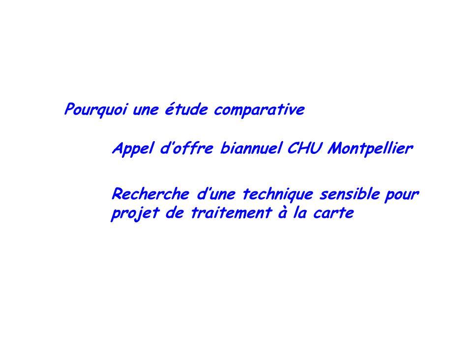 Pourquoi une étude comparative Appel doffre biannuel CHU Montpellier Recherche dune technique sensible pour projet de traitement à la carte