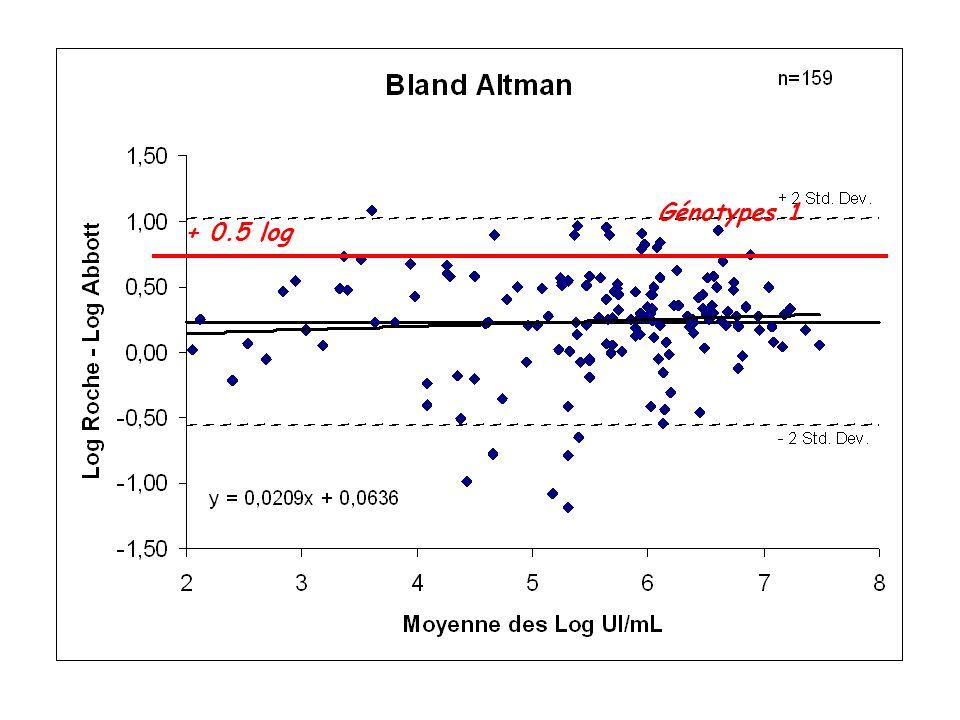 + 0.5 log Génotypes 1