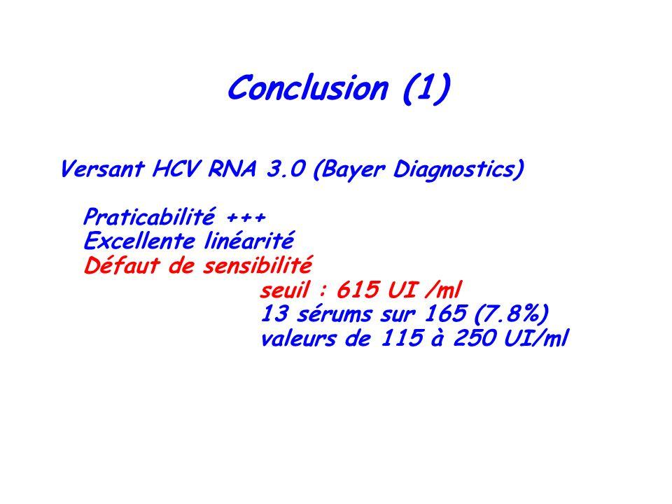 Conclusion (1) Versant HCV RNA 3.0 (Bayer Diagnostics) Praticabilité +++ Excellente linéarité Défaut de sensibilité seuil : 615 UI /ml 13 sérums sur 1