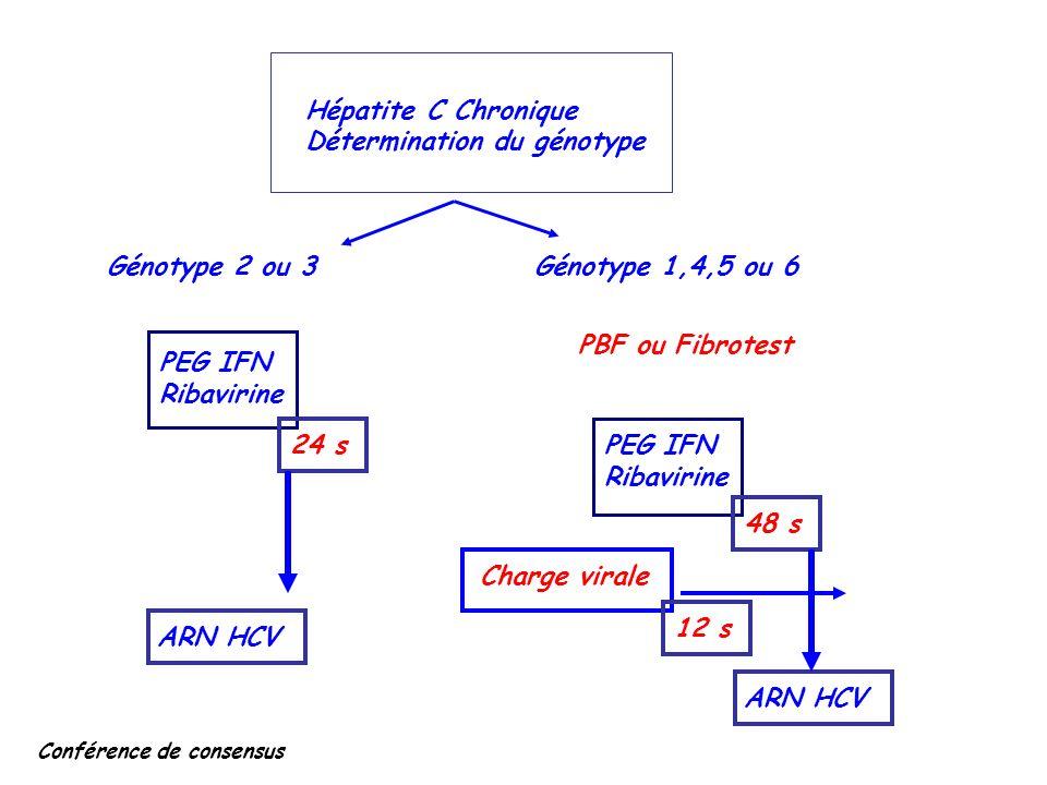 Hépatite C Chronique Détermination du génotype Génotype 2 ou 3Génotype 1,4,5 ou 6 PEG IFN Ribavirine PBF ou Fibrotest PEG IFN Ribavirine 24 s 48 s ARN