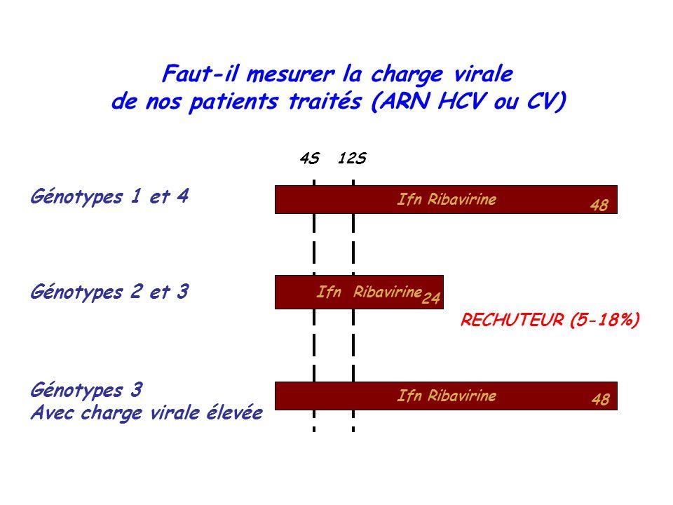 Faut-il mesurer la charge virale de nos patients traités (ARN HCV ou CV) Ifn Ribavirine 48 24 12S 4S Génotypes 1 et 4 Génotypes 2 et 3 Ifn Ribavirine