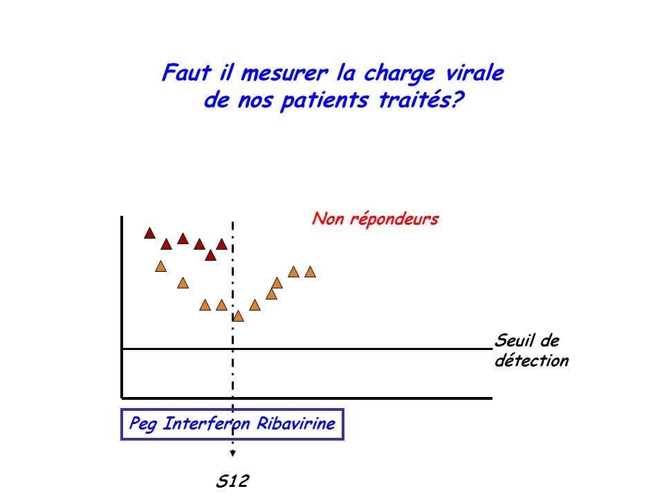 Faut il mesurer la charge virale de nos patients traités? Non répondeurs Seuil de détection S12 Peg Interferon Ribavirine