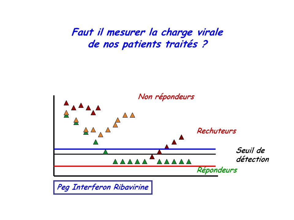 Faut il mesurer la charge virale de nos patients traités ? Non répondeurs Seuil de détection Peg Interferon Ribavirine Rechuteurs Répondeurs