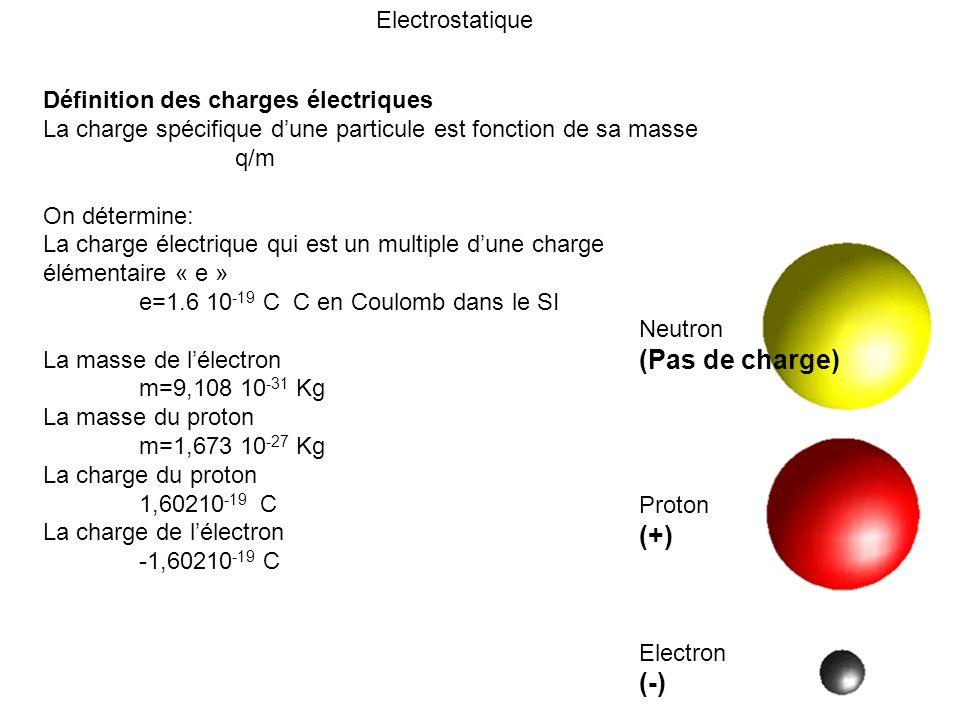 Définition des charges électriques La charge spécifique dune particule est fonction de sa masse q/m On détermine: La charge électrique qui est un mult