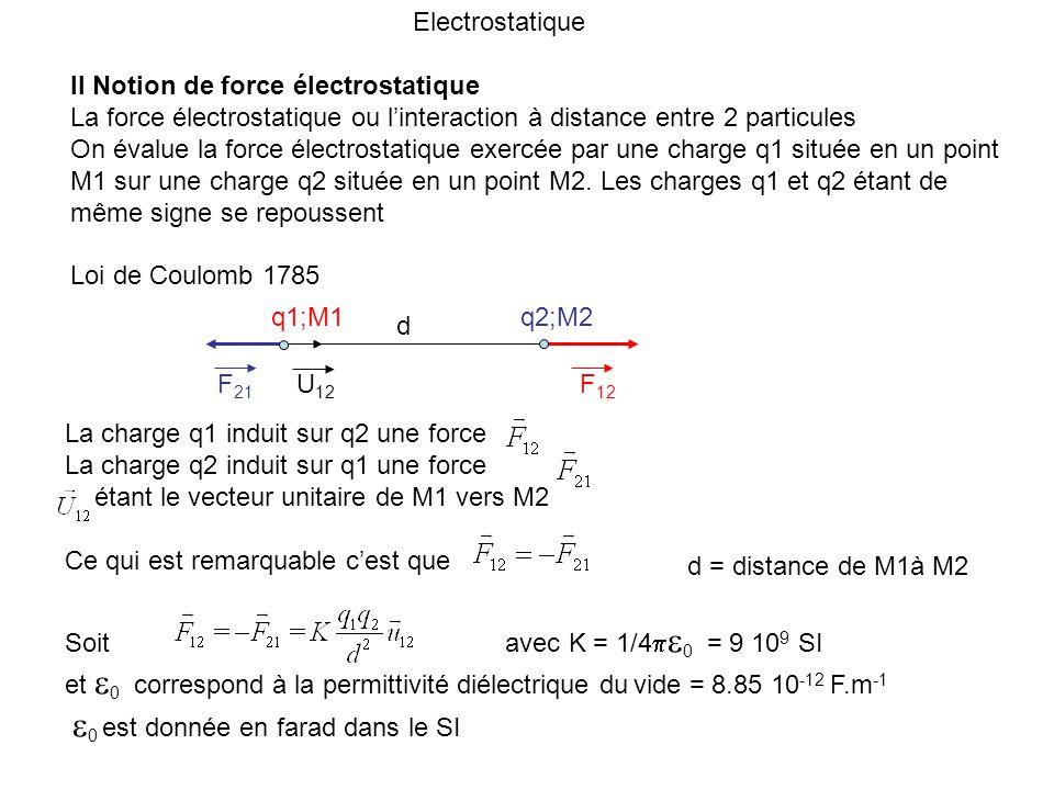 Electrostatique II Notion de force électrostatique La force électrostatique ou linteraction à distance entre 2 particules On évalue la force électrost