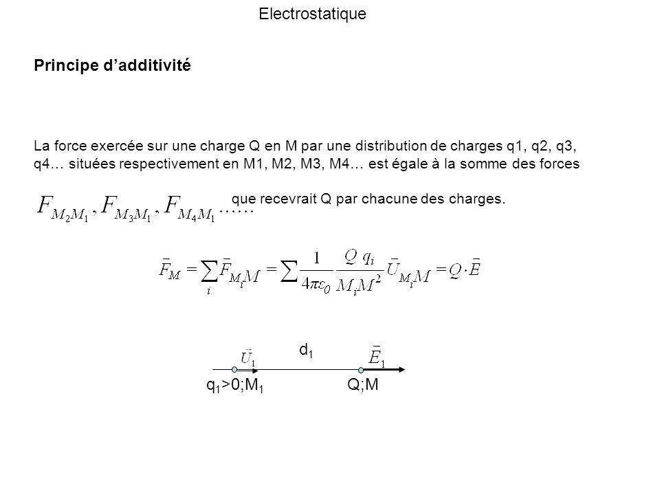 Principe dadditivité La force exercée sur une charge Q en M par une distribution de charges q1, q2, q3, q4… situées respectivement en M1, M2, M3, M4…