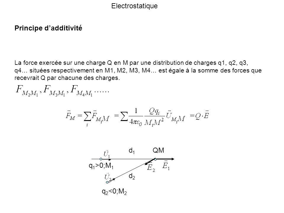 Electrostatique Principe dadditivité La force exercée sur une charge Q en M par une distribution de charges q1, q2, q3, q4… situées respectivement en