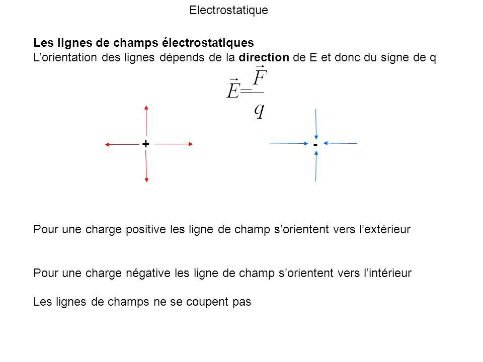 + - Pour une charge positive les ligne de champ sorientent vers lextérieur Pour une charge négative les ligne de champ sorientent vers lintérieur Les