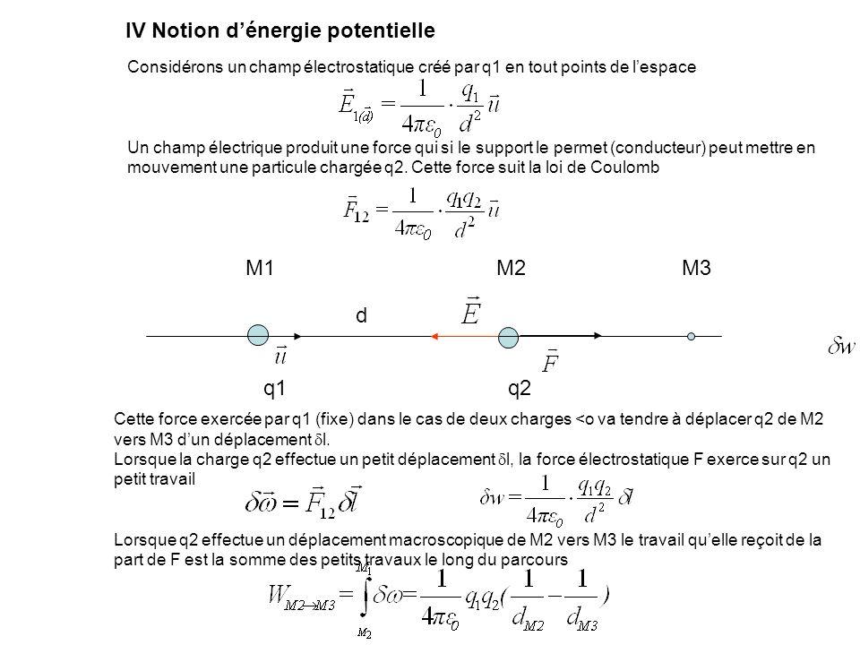 Considérons un champ électrostatique créé par q1 en tout points de lespace Un champ électrique produit une force qui si le support le permet (conducte