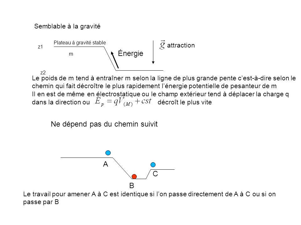 Semblable à la gravité m z1 z2 Plateau à gravité stable Énergie attraction Le poids de m tend à entraîner m selon la ligne de plus grande pente cest-à