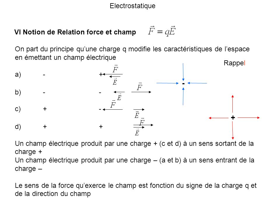 Electrostatique VI Notion de Relation force et champ On part du principe quune charge q modifie les caractéristiques de lespace en émettant un champ é