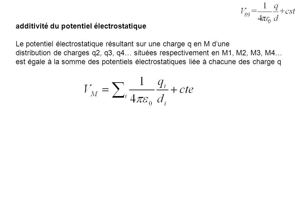 additivité du potentiel électrostatique Le potentiel électrostatique résultant sur une charge q en M dune distribution de charges q2, q3, q4… situées