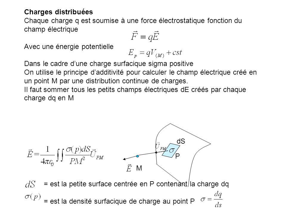 Charges distribuées Chaque charge q est soumise à une force électrostatique fonction du champ électrique Avec une énergie potentielle Dans le cadre du