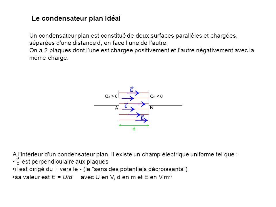 Le condensateur plan idéal Un condensateur plan est constitué de deux surfaces parallèles et chargées, séparées d'une distance d, en face lune de laut