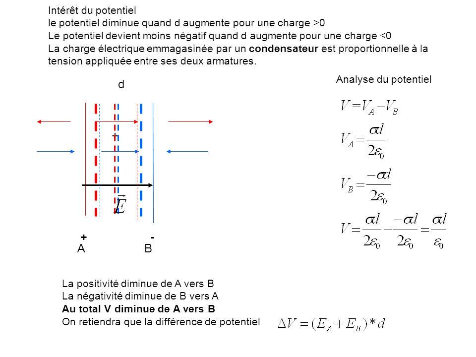 Analyse du potentiel Intérêt du potentiel le potentiel diminue quand d augmente pour une charge >0 Le potentiel devient moins négatif quand d augmente