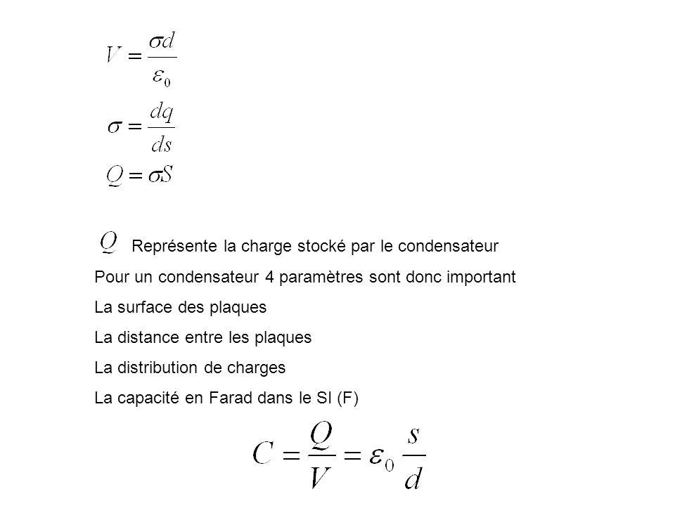 Représente la charge stocké par le condensateur Pour un condensateur 4 paramètres sont donc important La surface des plaques La distance entre les pla
