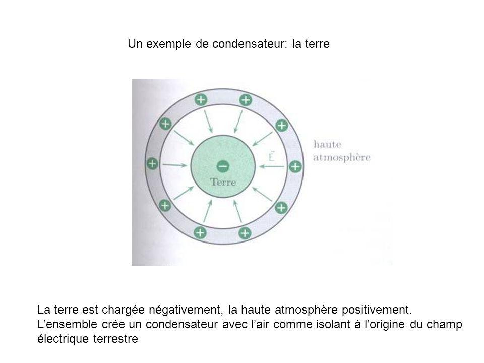 Un exemple de condensateur: la terre La terre est chargée négativement, la haute atmosphère positivement. Lensemble crée un condensateur avec lair com