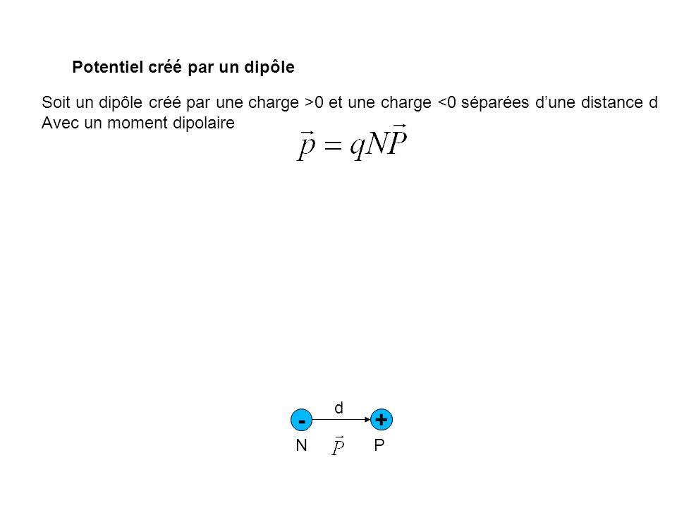 Potentiel créé par un dipôle Soit un dipôle créé par une charge >0 et une charge <0 séparées dune distance d Avec un moment dipolaire - + d N P