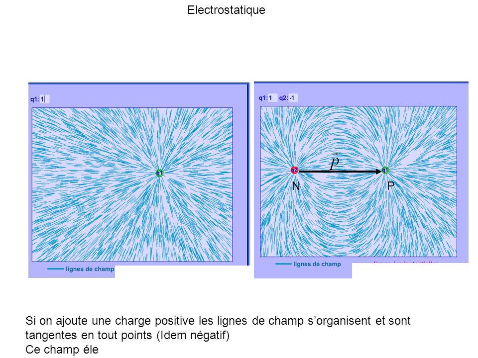 Si on ajoute une charge positive les lignes de champ sorganisent et sont tangentes en tout points (Idem négatif) Ce champ éle Electrostatique N P