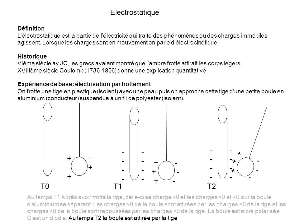 Electrostatique VI Notion de Relation force et champ On part du principe quune charge q modifie les caractéristiques de lespace en émettant un champ électrique a) - + - b) -- c)+- + d)++ Un champ électrique produit par une charge + (c et d) à un sens sortant de la charge + Un champ électrique produit par une charge – (a et b) à un sens entrant de la charge – Le sens de la force quexerce le champ est fonction du signe de la charge q et de la direction du champ Rappel
