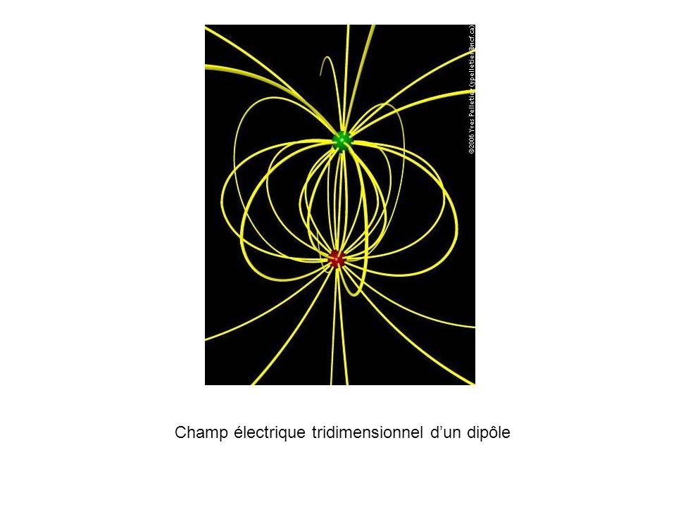 Champ électrique tridimensionnel dun dipôle