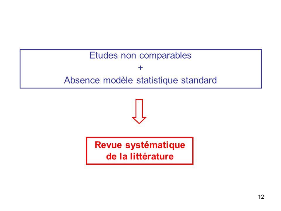 12 Etudes non comparables + Absence modèle statistique standard Revue systématique de la littérature