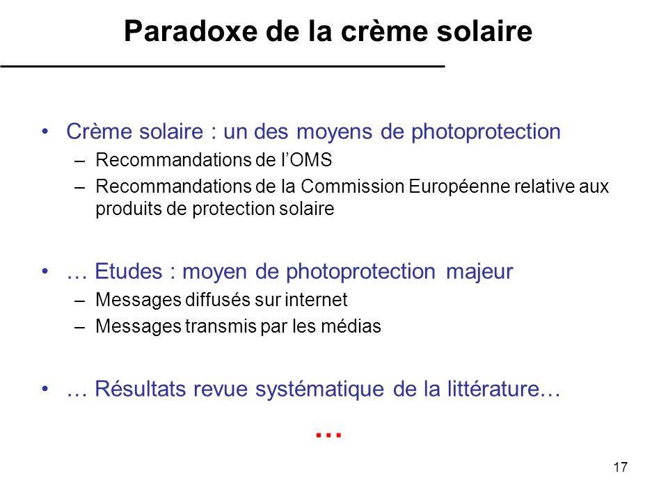 17 Crème solaire : un des moyens de photoprotection –Recommandations de lOMS –Recommandations de la Commission Européenne relative aux produits de pro