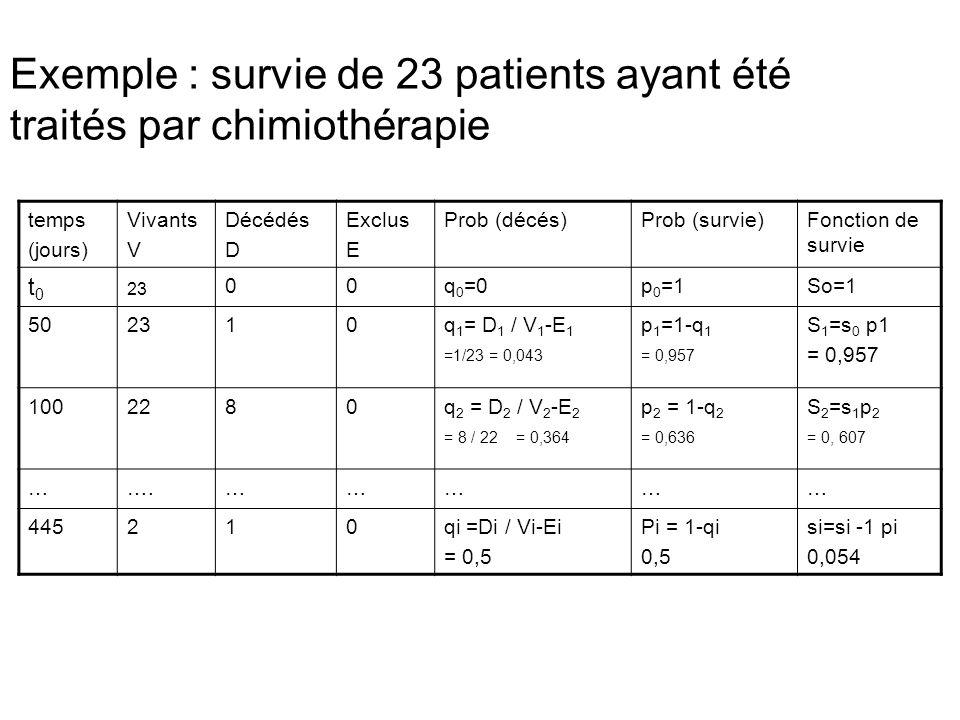 Exemple : survie de 23 patients ayant été traités par chimiothérapie temps (jours) Vivants V Décédés D Exclus E Prob (décés)Prob (survie)Fonction de s