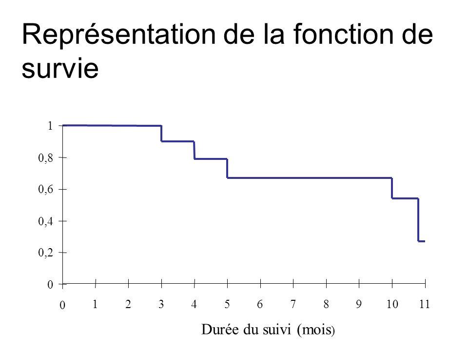 Représentation de la fonction de survie 1 0 0,2 0,4 0,6 0,8 0 1234567891011 Durée du suivi (mois )