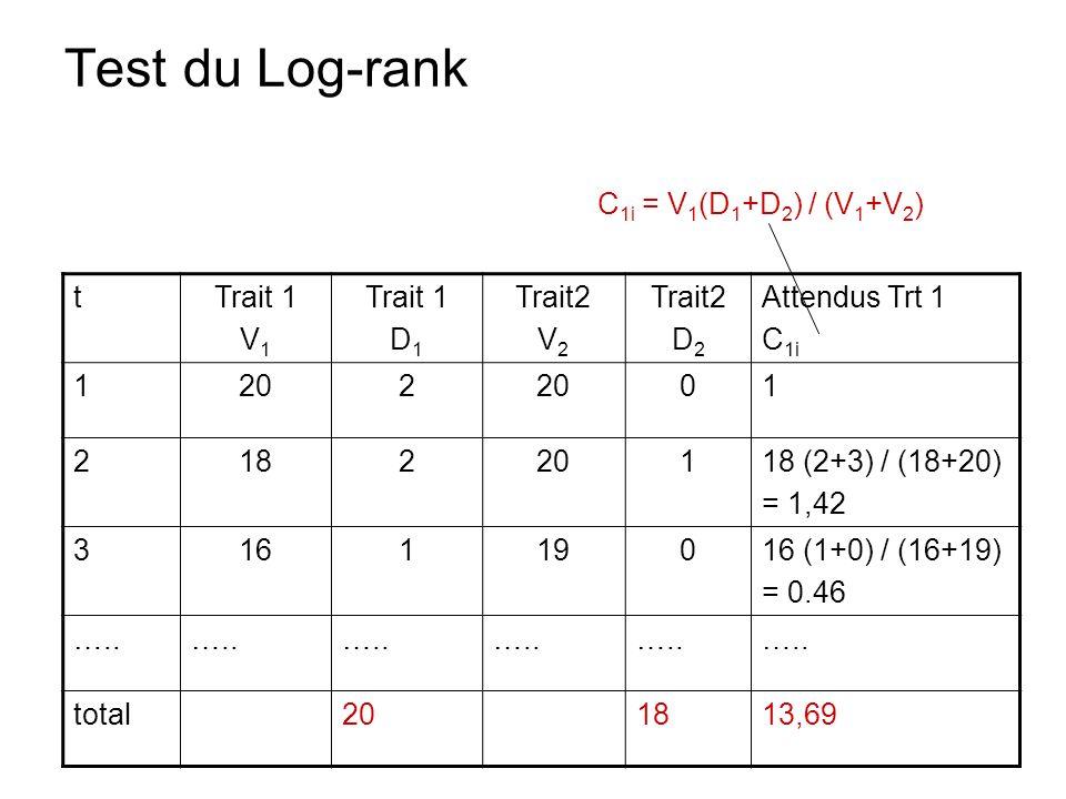 Test du Log-rank C 1i = V 1 (D 1 +D 2 ) / (V 1 +V 2 ) tTrait 1 V 1 Trait 1 D 1 Trait2 V 2 Trait2 D 2 Attendus Trt 1 C 1i 1202 01 218220118 (2+3) / (18