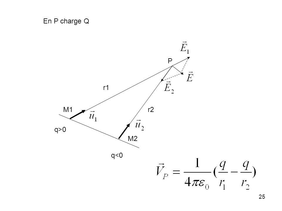 25 q>0 q<0 r1 r2 P M1 M2 En P charge Q