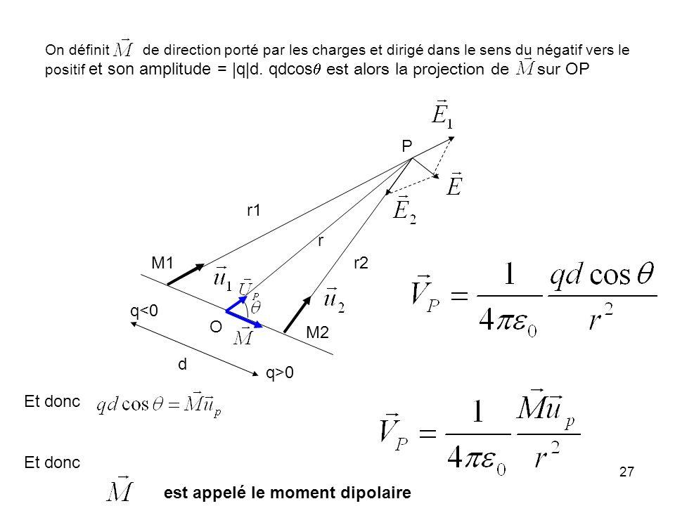 27 q<0 q>0 r1 r2 P M1 M2 O d r On définit de direction porté par les charges et dirigé dans le sens du négatif vers le positif et son amplitude = |q|d