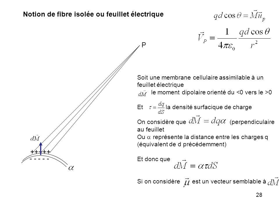 28 Notion de fibre isolée ou feuillet électrique +++++ - - - - - P Soit une membrane cellulaire assimilable à un feuillet électrique le moment dipolai