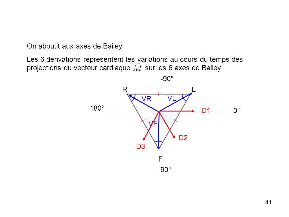 41 R L F On aboutit aux axes de Bailey Les 6 dérivations représentent les variations au cours du temps des projections du vecteur cardiaque sur les 6
