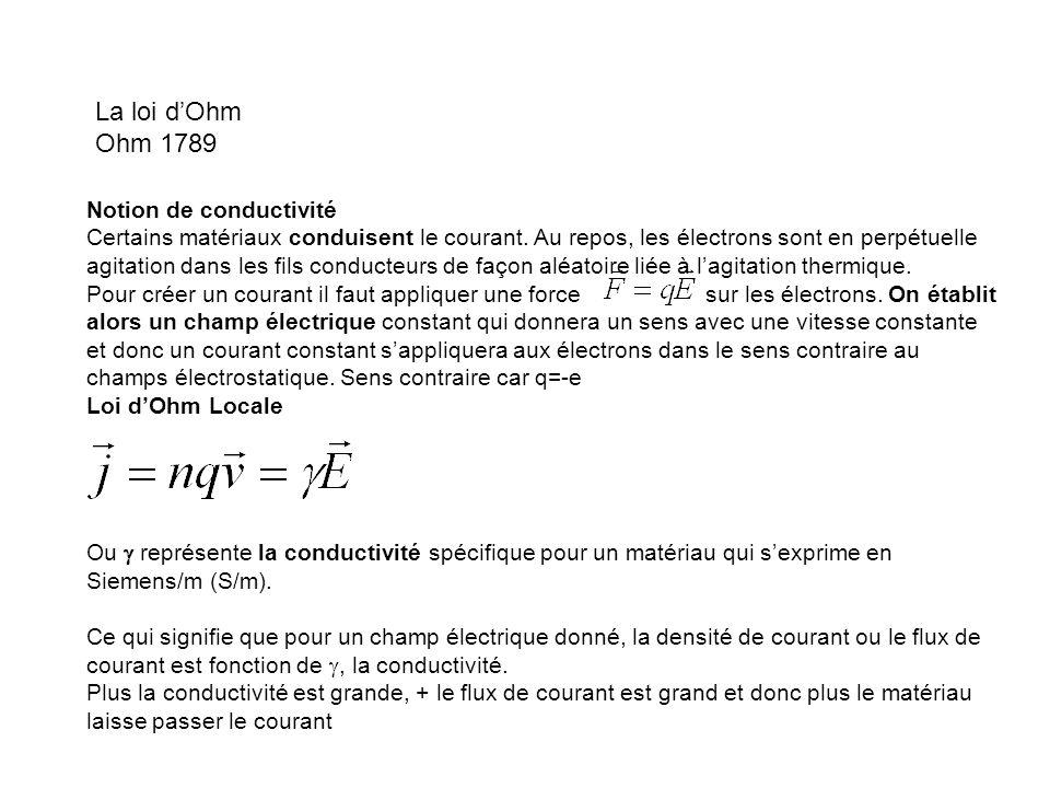La loi dOhm Ohm 1789 Notion de conductivité Certains matériaux conduisent le courant. Au repos, les électrons sont en perpétuelle agitation dans les f