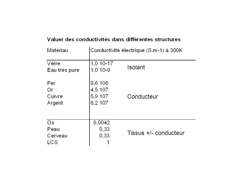 Isolant Conducteur Tissus +/- conducteur